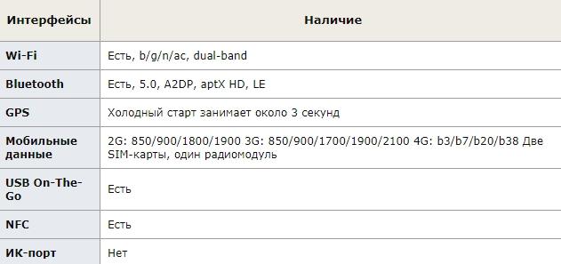 Коммуникации Xiaomi Mi MIX 3