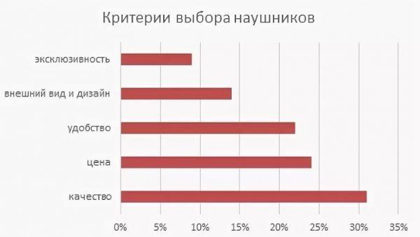 Критерии выбора наушников