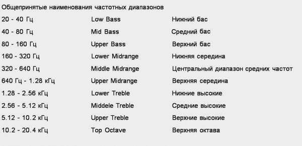 Таблица звуковых частот